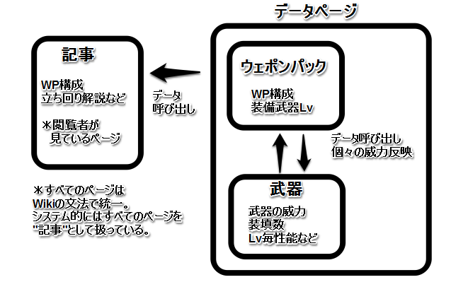 http://wiki.wada314.jp/gs2/HelpOnEditing?action=AttachFile&do=get&target=dataformat.png